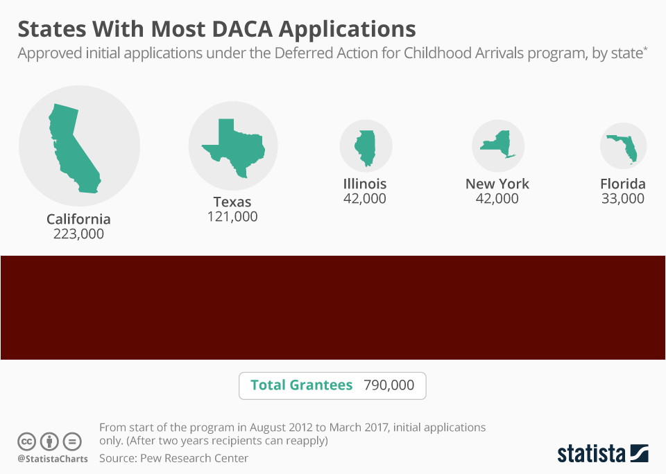 chartoftheday_10970_states_with_most_daca_applications_n-1.jpeg